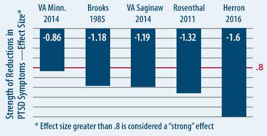 Reduction of PTSD in Multiple Studies