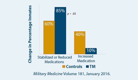 Reduction in Psychotropic Drug Medication in Veterans Treated for TBI after One Month of TM Practice