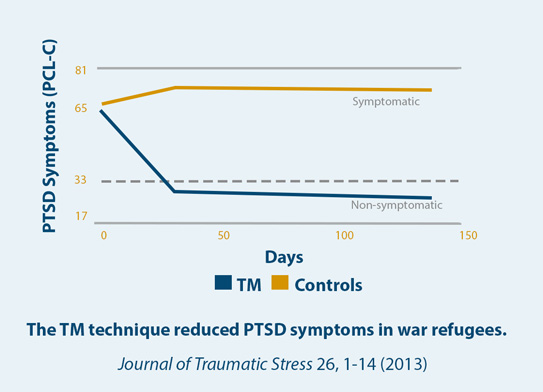 Decreased PTSD Symptoms in Congolese War Refugees