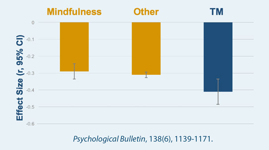 Effects of Mindfulness Meditation, Other Meditation, and Transcendental Meditation (TM) or Trait Anxiety