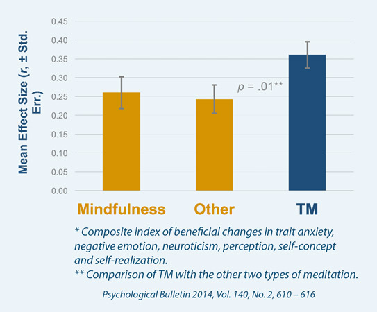 Comparison of Three Types of Meditation on Beneficial Psychological Changes