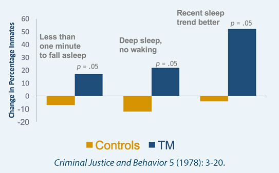 Improved Sleep Quality in Prison Inmates