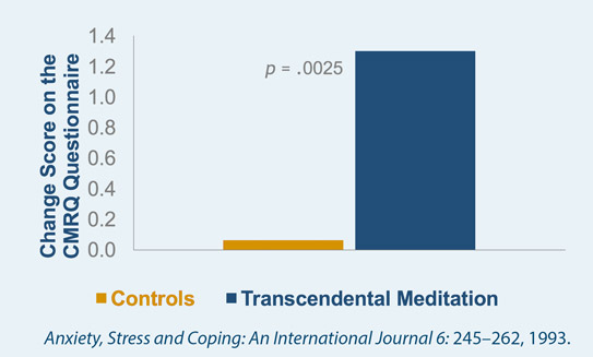 Improved sleep quality in executives and workers through the Transcendental Meditation technique