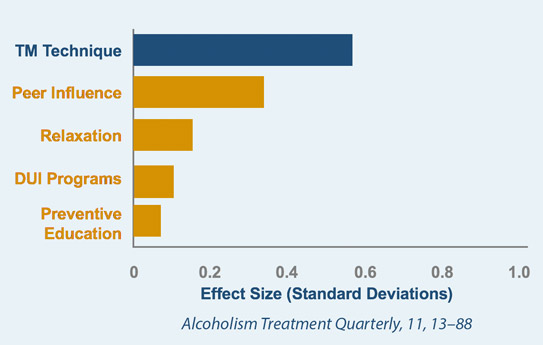 Effectiveness in Reducing Alcohol Use