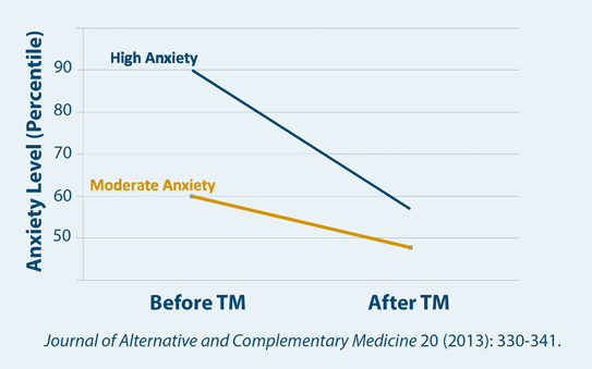TM Most Effective for People with High Anxiety
