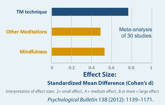 TM More Effective Than Mindfulness and Other Meditations for Reducing Anxiety