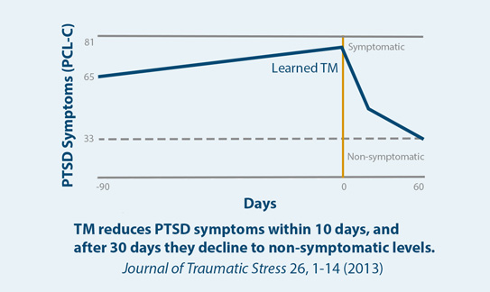Rapid Reduction in PTSD Symptoms in Congolese War Refugees